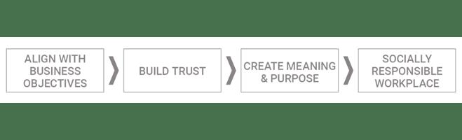2019 CII Snapshot Philanthropy Blog Banner