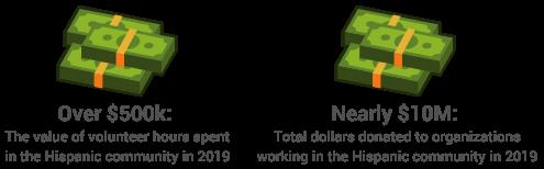 2020 HACR CII Philanthropy Stat 1