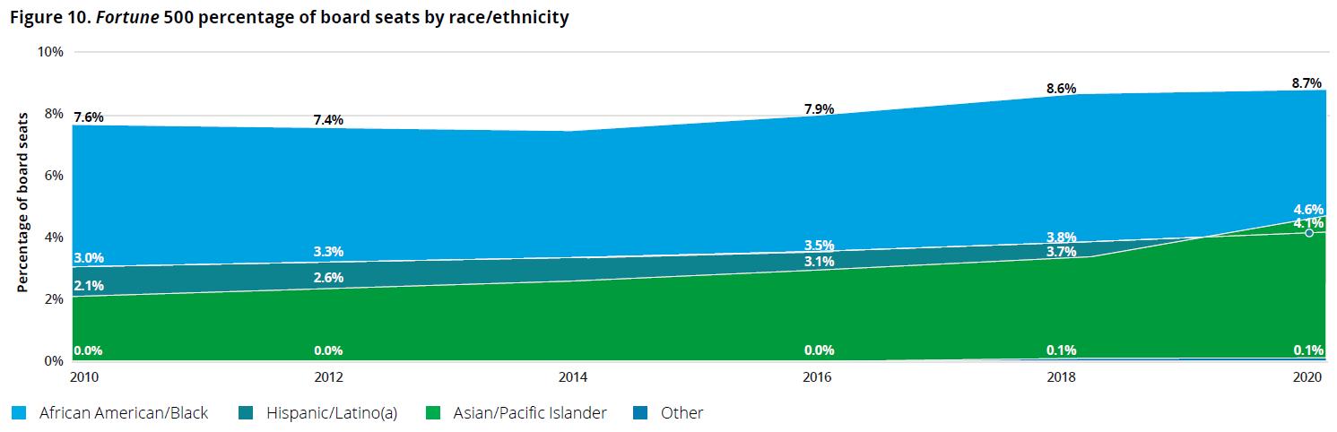 2021 ABD Report Graph 2