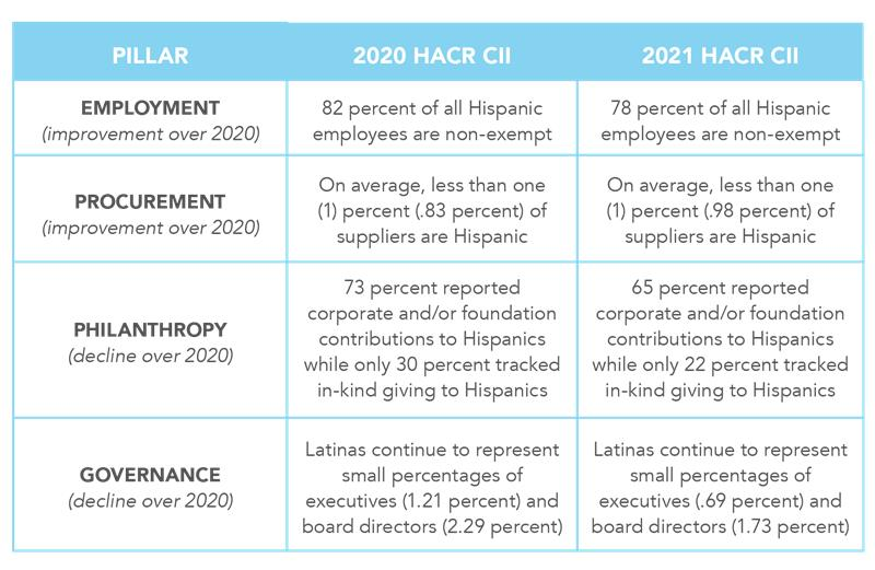 2021 CII Executive Summary Table