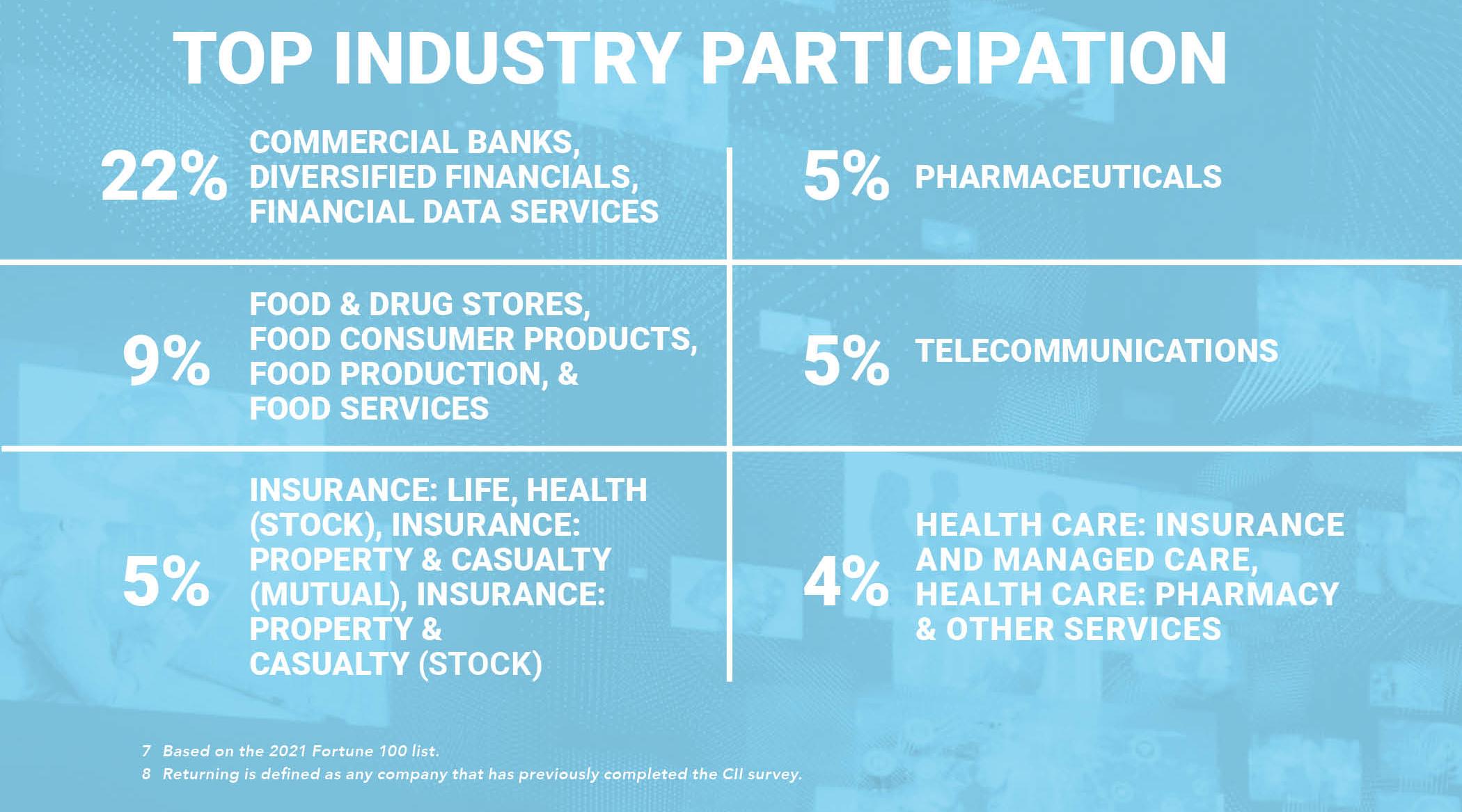 2021 CII Top Industry Participation