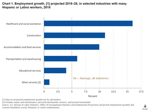 BLS Employment Growth Chart